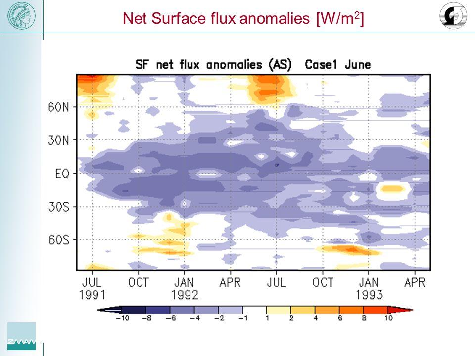 Net Surface flux anomalies [W/m2]